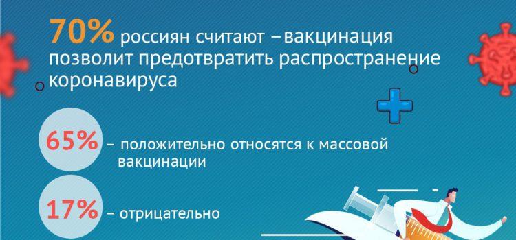 В Вологодской области продолжается вакцинация от Covid-19.